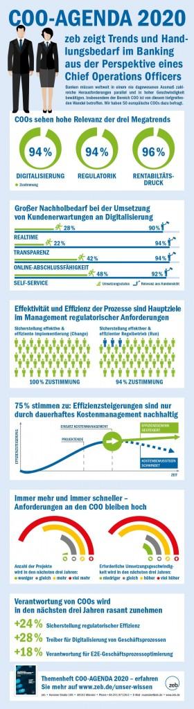 Infografik_COO-Studie_DE_RZ_Ansicht