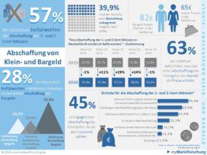 infografik-abschaffung-kleingeld-bargeld